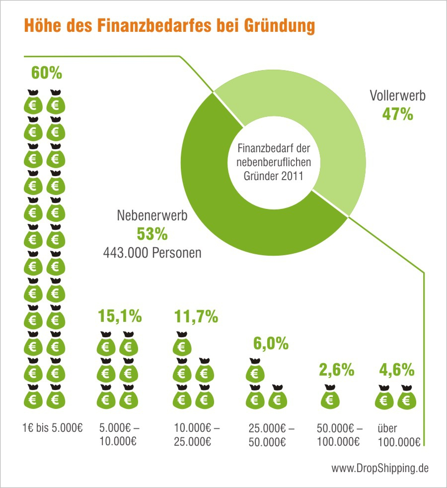 Höhe des Finanzbedarfes bei nebenberuflichen Gründungen