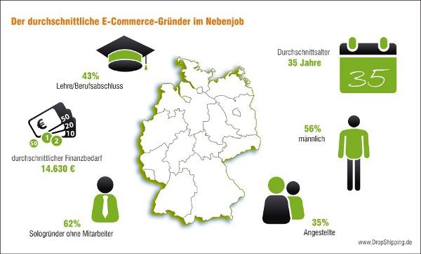 DropShipping im Nebenjob - Der druchschnittliche E-Commerce-Gründer im Nebenjob