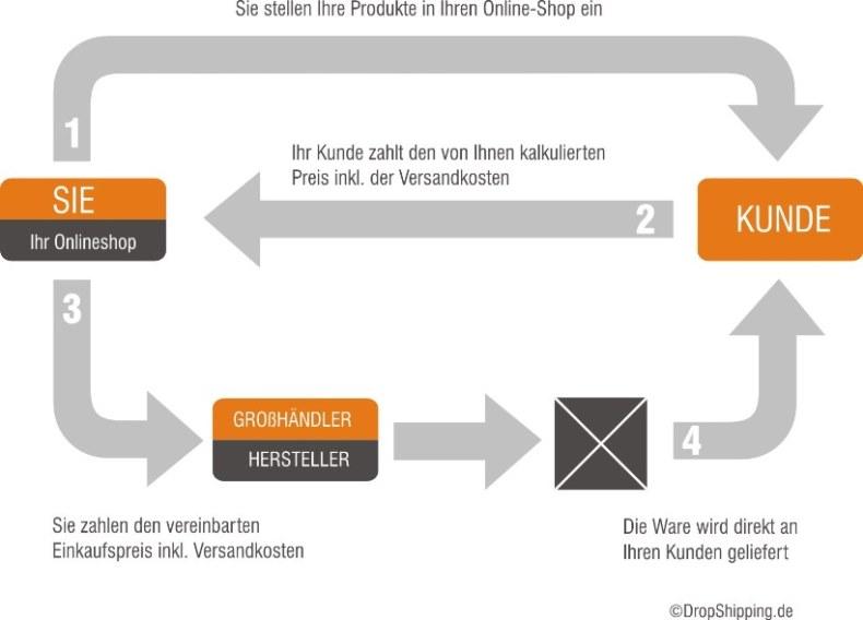 Das Drop-Shipping Prinzip