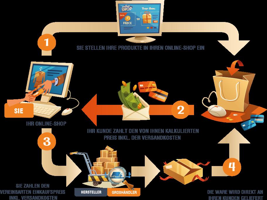Dropshipping Das Größte Geheimnis Im Online Handel